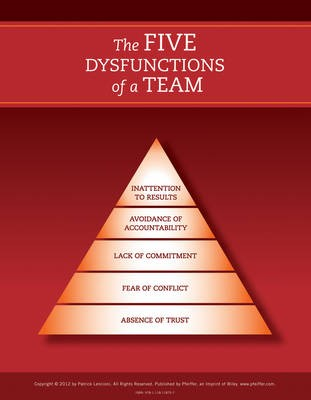 The Five Dysfunctions of a Team: Poster, 2nd Edition - pr_300280